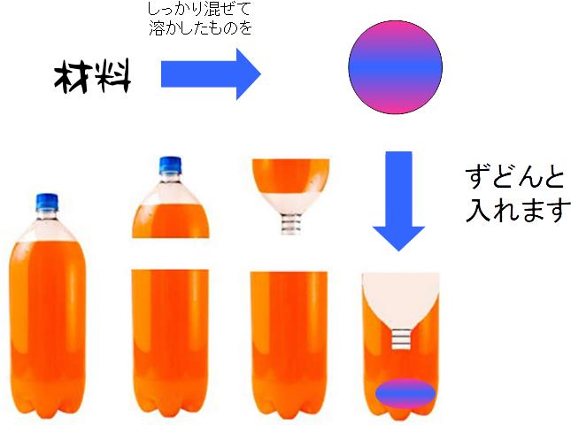 ペットボトルトラップの作り方