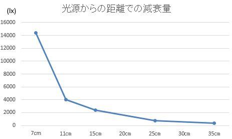 植物用LEDライト 距離による光の減衰量のグラフ