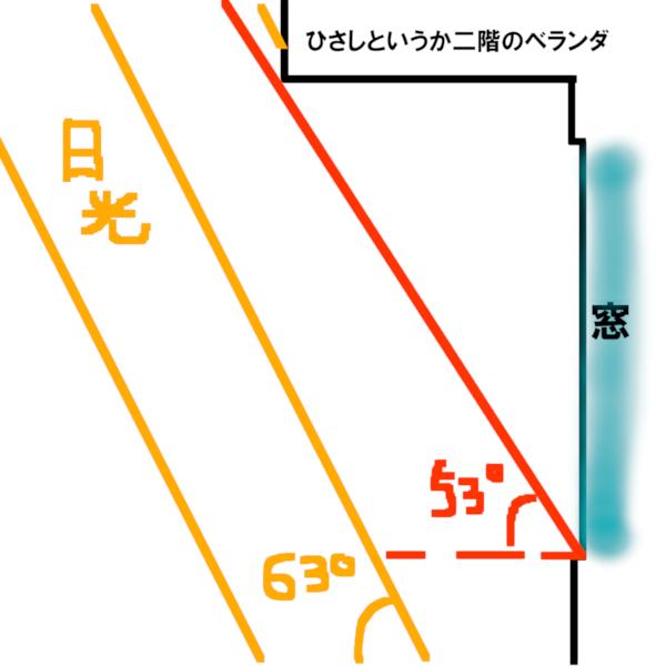 多肉植物 明るさ 照度計で測ってみた 太陽光のイメージ図