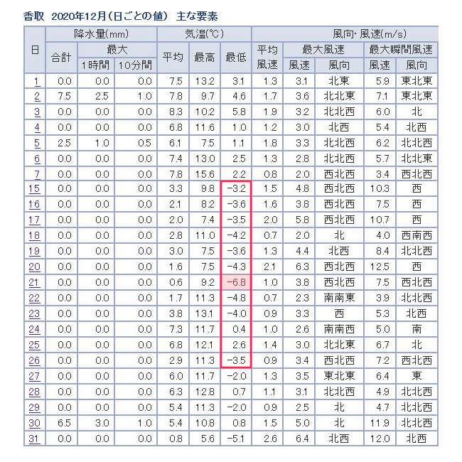 アロマティカス用12月気象データ